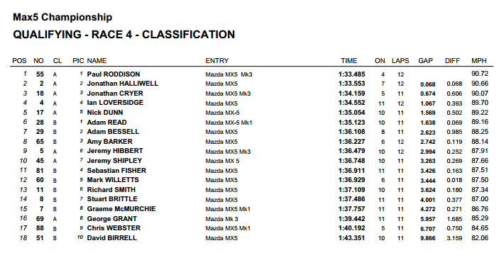 Thruxton Qualifying Lap times 2014