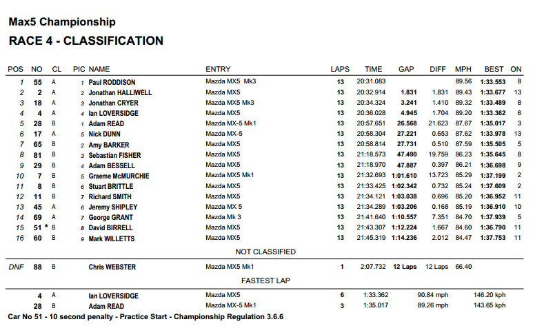 Thruxton Race 1 lap times mx racing