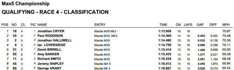 max5 qualifying pembrey