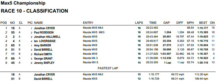 max5 racing race 2 result pembrey