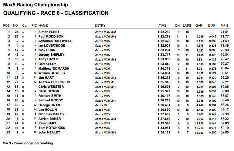qualifying at silverstone mx5 racing