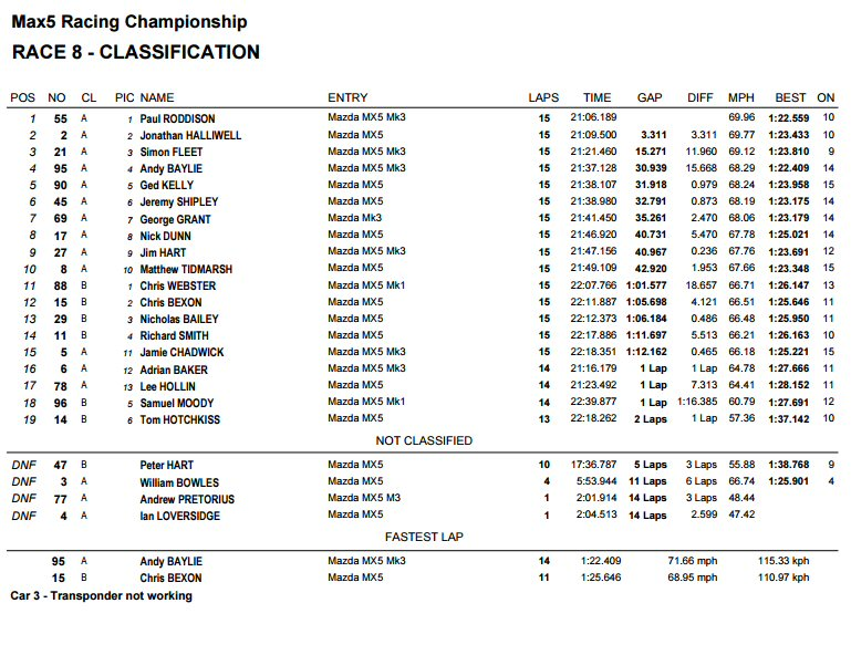 race 1 result mx5 racing silverstone