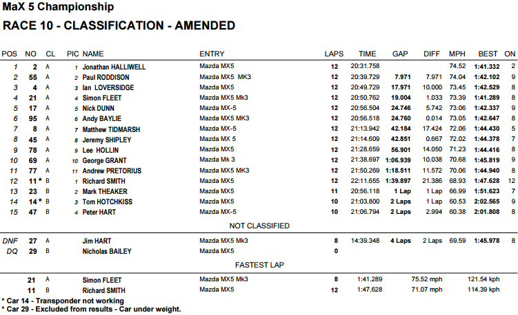 race 1 results croft circuit 2015