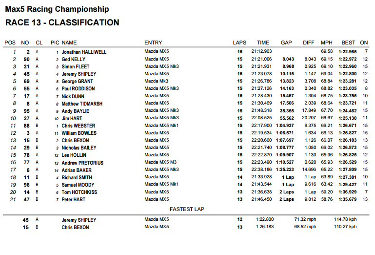 race 2 results silverstone mx5 racing