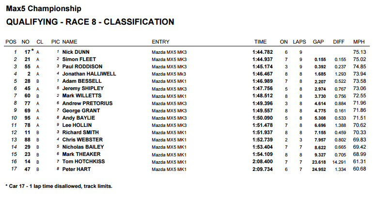 Qualifying Times Cadwell Park Max5