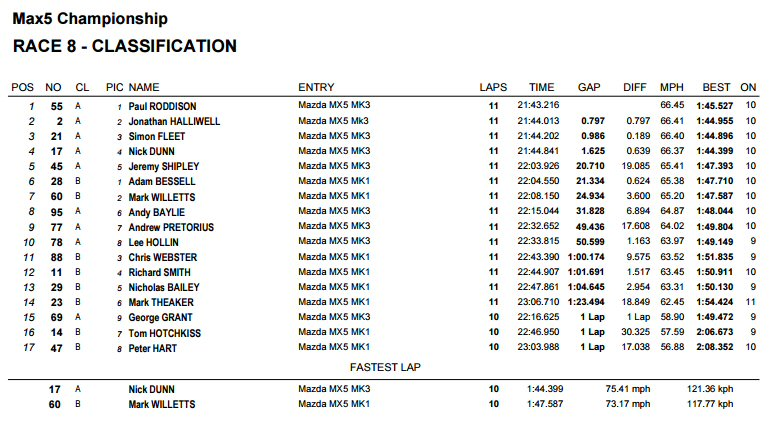 race 1 result cadwell park