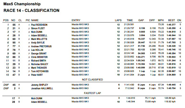 race 2 result max5 racing cadwell park