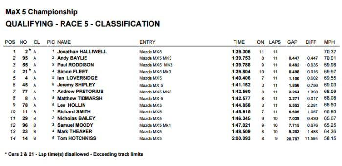 Max5 Racing Rockingham Qualifying Times