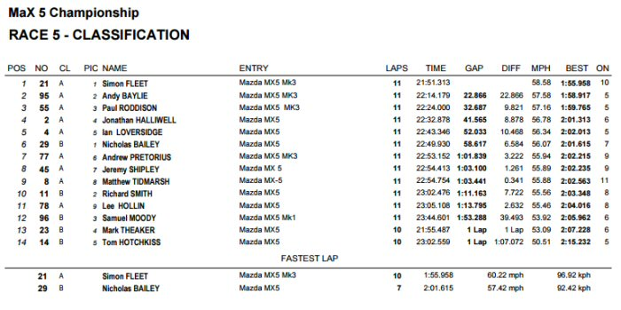 Max5 Racing Rockingham Race 1 Result