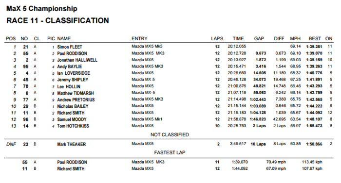 Max5 Racing Rockingham Race 2 Result