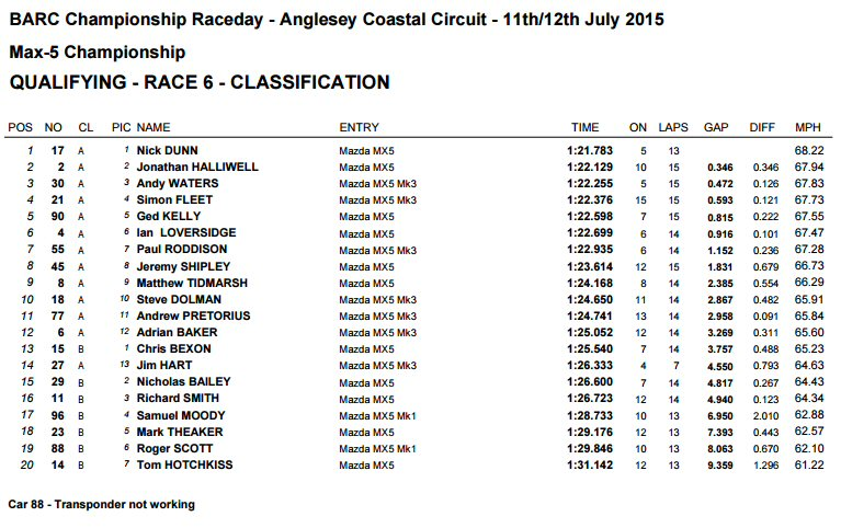 anglesey qualifying 2015