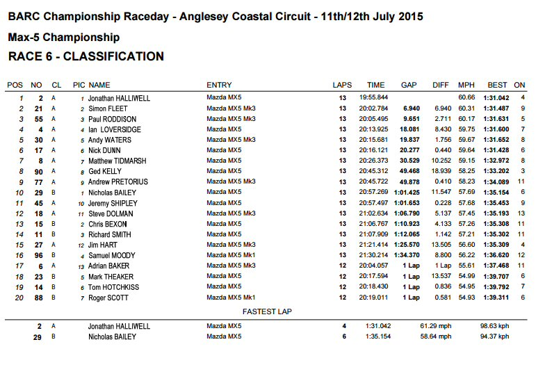 race1 result Anglesey