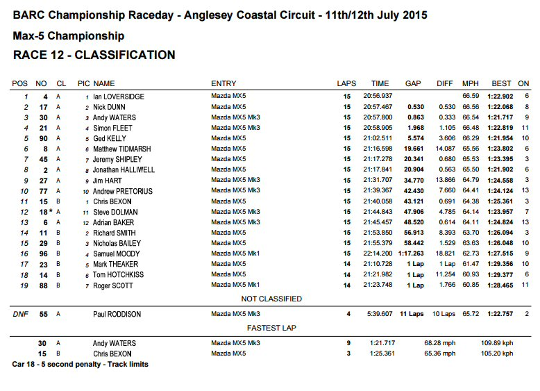 race 2 result anglesey 2015