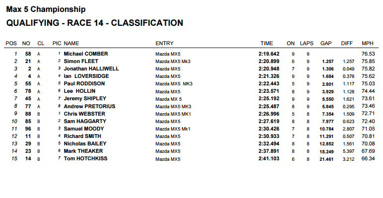 Qualifying Snetterton