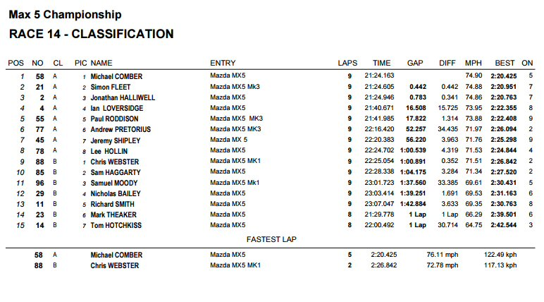 Race 1 Result Snetterton
