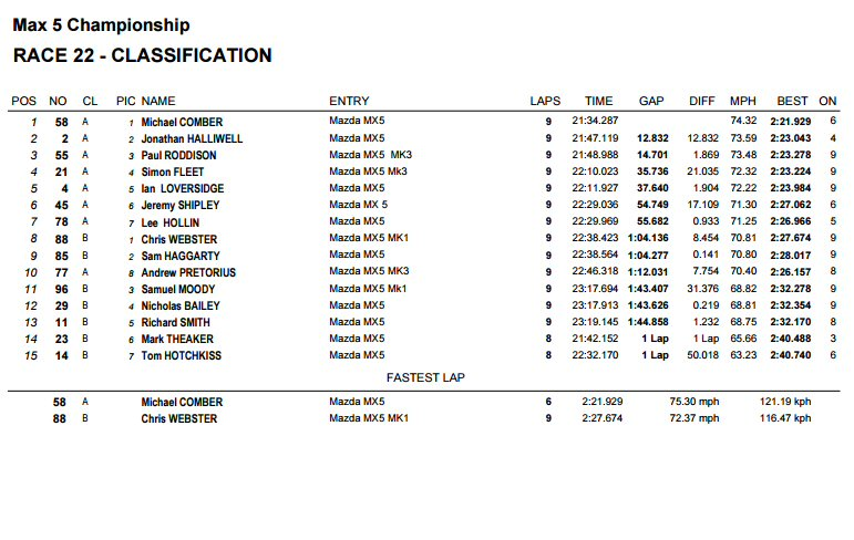 Race 2 Result Snetterton
